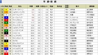ヴィクトリアマイルGI 前売り最終単勝&複勝オッズ.jpg