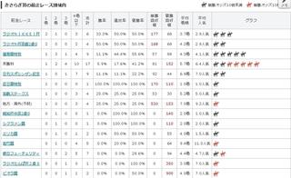 きさらぎ賞の前走レース別傾向.jpg