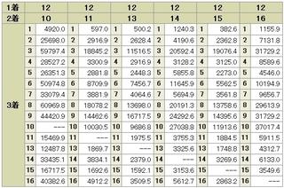 スプリンターズS 「12番」 3連単 前日オッズ2.jpg