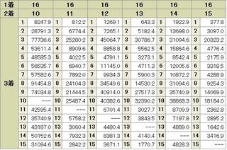 スプリンターズS 「16番」 3連単 前日オッズ2.jpg