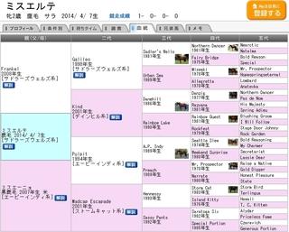 ファンタジーS (ミスエルテ号)血統表.jpg