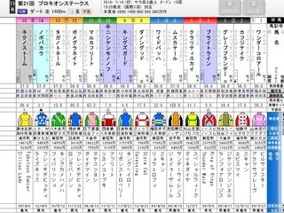 中京11R プロキオンS ダート1400m.jpg