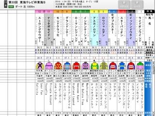 中京11R 東海テレビ東海S GII ダート1800m.jpg