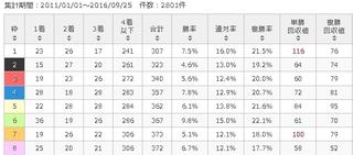 中山1200mコース 枠番別傾向.jpg