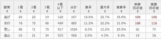 中山1200mコース 脚質別傾向.jpg