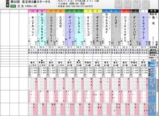 京王杯2歳S G2 出走表 評価2.jpg