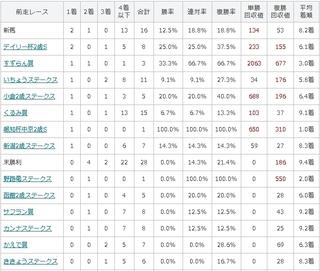 京王杯2歳S G2 前走レース別傾向.jpg
