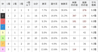 京王杯2歳S G2 枠番別傾向.jpg