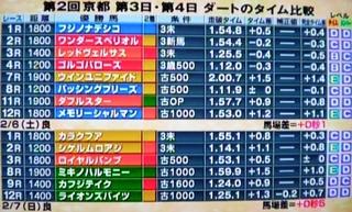 京都競馬 ダート コースタイム.jpg