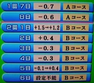 京都競馬 芝 各開催日 タイム差.jpg