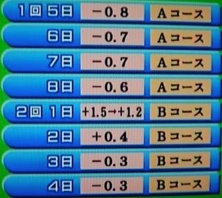 京都競馬 芝 開催ごとタイム差.jpg
