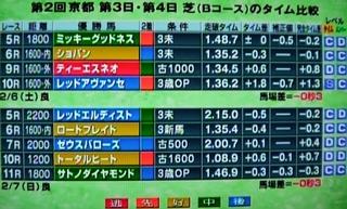 京都競馬コース タイム(Bコース).jpg