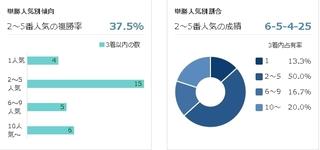 京都11R シルクロードS 単勝人気傾向.jpg