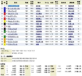 京都11R シルクロードS 結果.jpg
