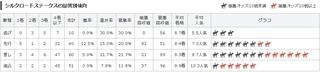 京都11R シルクロードS 脚質別傾向.jpg