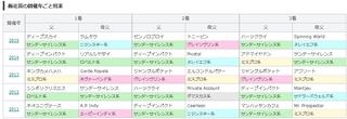 京都9R 梅花賞 2011~2015 結果.jpg