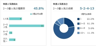 京都9R 梅花賞 単勝人気別傾向.jpg