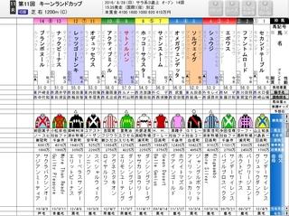 札幌11R キーランドC G3 注目馬は.jpg