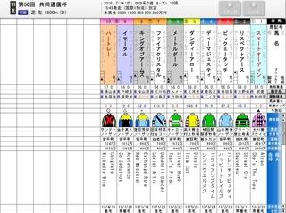 東京競馬 11R 共同通信杯 評価はこうなる.jpg