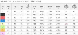 東京芝1400m 枠番別傾向.jpg