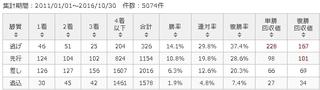 東京芝1400m 脚質別傾向.jpg