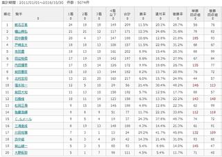 東京芝1400m 騎手別傾向.jpg