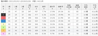 東京10R クロッカスS 芝1400m 枠番傾向 .jpg