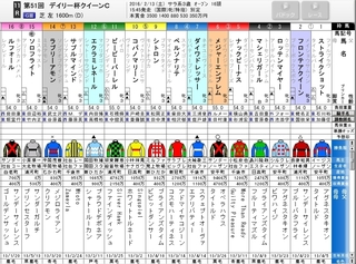 東京11R デイリー杯クイーンC GIII 芝1600m 出走表.jpg
