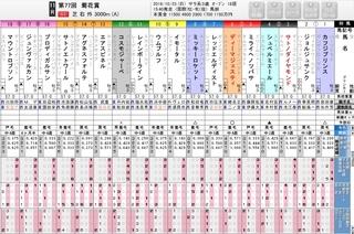菊花賞 出走表と評価.jpg