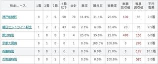 菊花賞 前走レース別傾向.jpg