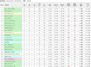 阪神芝1600m種牡馬連対傾向.jpg