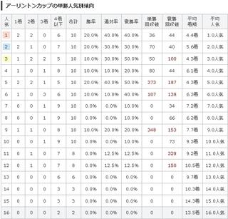 阪神11R アーリントンC 単勝人気別傾向 .jpg