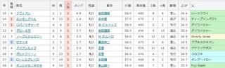 阪神11R アーリントンC 単勝1番人気の傾向 .jpg