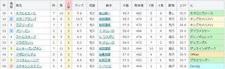阪神11R アーリントンC 単勝3番人気の傾向 .jpg