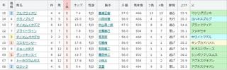 阪神11R アーリントンC 単勝5番人気の傾向 .jpg