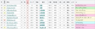 阪神11R アーリントンC 単勝6番人気の傾向 .jpg