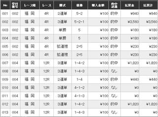 9月5日 Boat福岡 投票結果.jpg