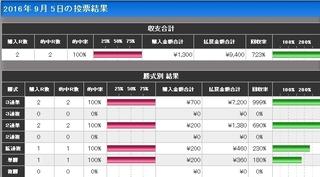9月5日 Boat福岡 投票結果一覧表.jpg