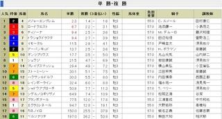 NHKマイルカップ 前日 単勝オッズ .jpg